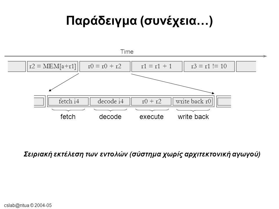 cslab@ntua © 2004-05 Παράδειγμα (συνέχεια…) Σειριακή εκτέλεση των εντολών (σύστημα χωρίς αρχιτεκτονική αγωγού) r2 = MEM[a+r1]r0 = r0 + r2r1 = r1 + 1r3 = r1 != 10 Time fetchdecodeexecute r0 + r2 decode i4fetch i4 write back r0 write back