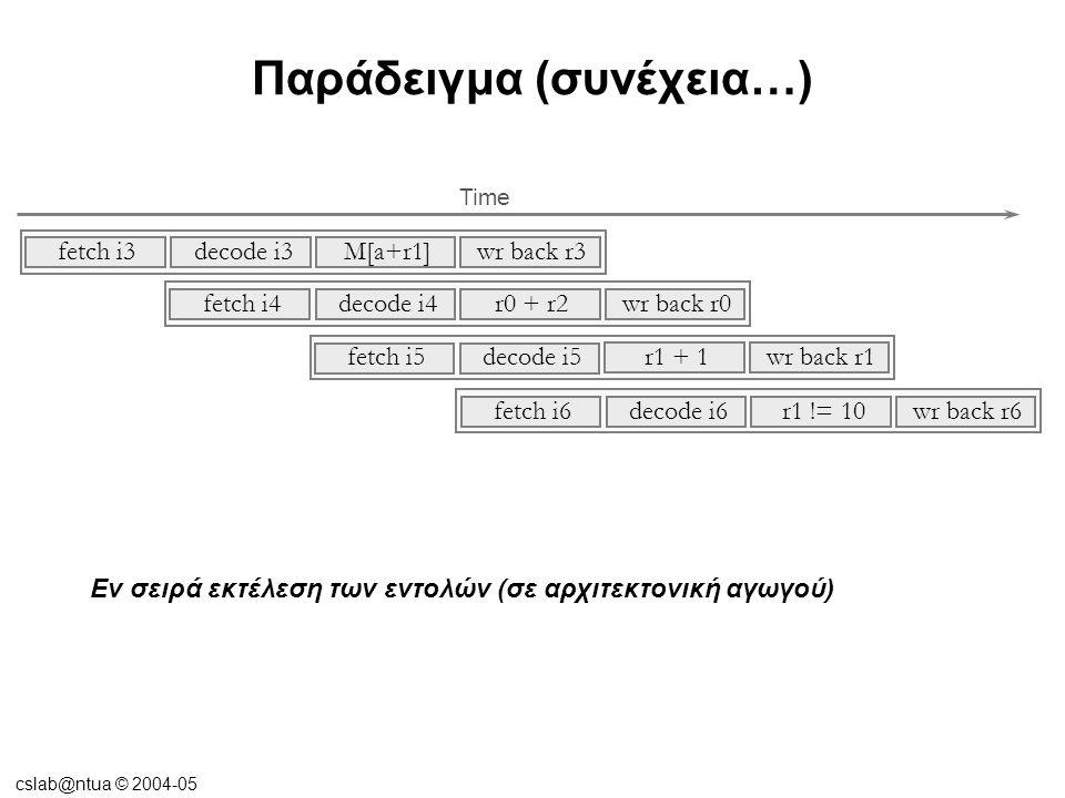 cslab@ntua © 2004-05 Παράδειγμα (συνέχεια…) Εν σειρά εκτέλεση των εντολών (σε αρχιτεκτονική αγωγού) Time r0 + r2 decode i4fetch i4 wr back r0 r1 + 1 decode i5fetch i5 wr back r1 r1 != 10 decode i6fetch i6 wr back r6 M[a+r1] decode i3fetch i3 wr back r3