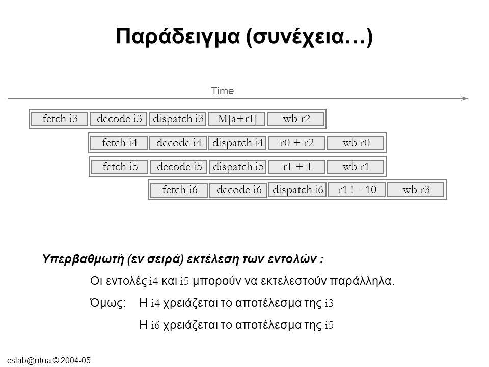 cslab@ntua © 2004-05 Παράδειγμα (συνέχεια…) Υπερβαθμωτή (εν σειρά) εκτέλεση των εντολών : Οι εντολές i4 και i5 μπορούν να εκτελεστούν παράλληλα.