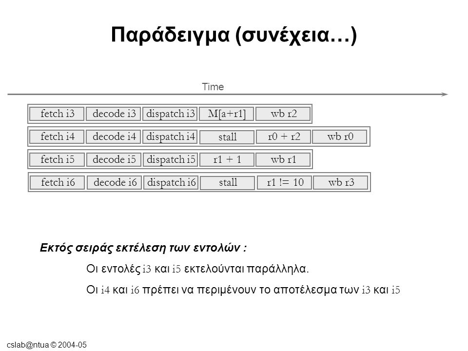 cslab@ntua © 2004-05 Παράδειγμα (συνέχεια…) Διατήρηση της ορθότητας στην εκτός σειρά εκτέλεση των εντολών : Εισαγωγή του σταδίου complete (retire ≡ write back) Out of order complete – in order retire Time complete decode i3fetch i3 retiredispatch i3 r2=M[a+r1] complete decode i4fetch i4 retiredispatch i4 r0=r0 + r2 stall complete decode i5fetch i5 retiredispatch i5 r1=r1+1 complete decode i6fetch i6 retiredispatch i6 r3=r1 != 10 stall Αλλάζει το speculative stateΑλλάζει το architectural state
