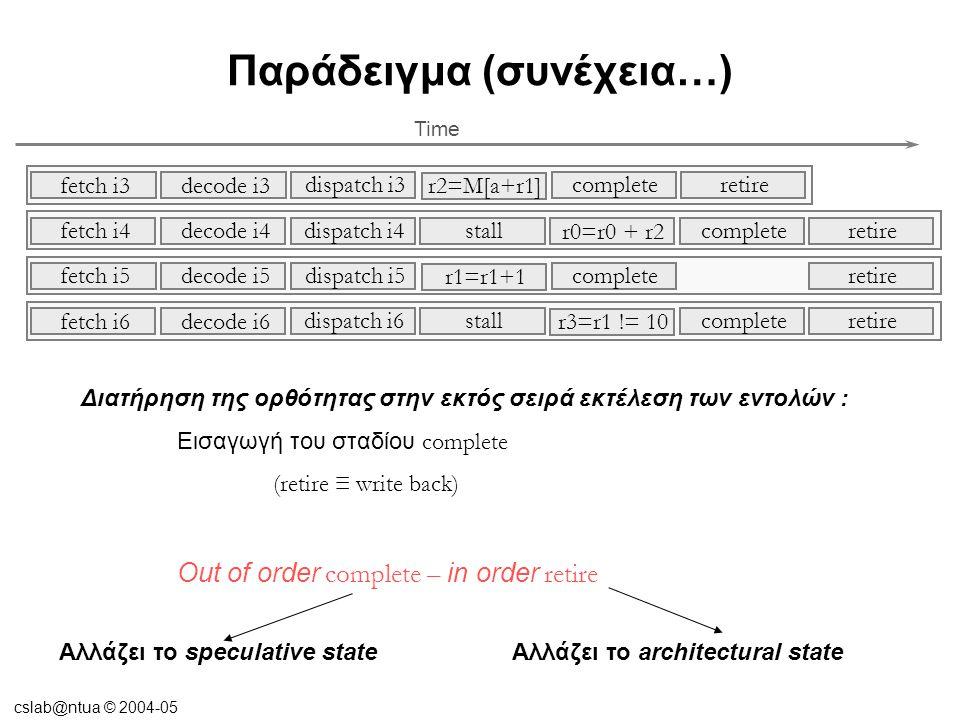cslab@ntua © 2004-05 Παράδειγμα (συνέχεια…) Διατήρηση της ορθότητας στην εκτός σειρά εκτέλεση των εντολών : Εισαγωγή του σταδίου complete (retire ≡ wr