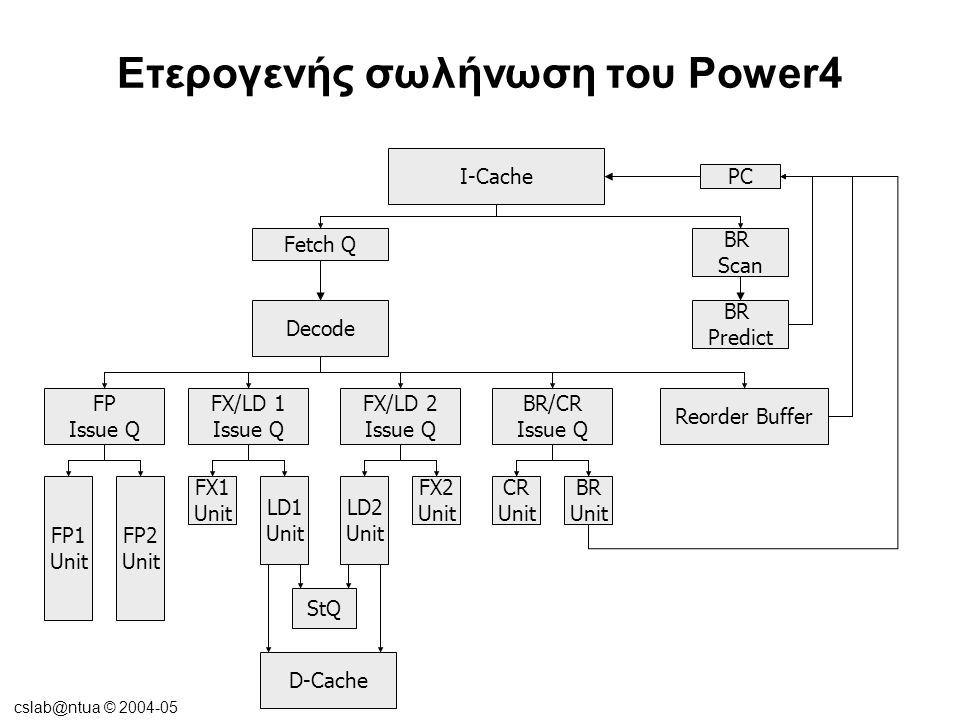 cslab@ntua © 2004-05 Ετερογενής σωλήνωση του Power4 PC I-Cache BR Scan BR Predict Fetch Q Decode Reorder Buffer BR/CR Issue Q CR Unit BR Unit FX/LD 1 Issue Q FX1 Unit LD1 Unit FX/LD 2 Issue Q LD2 Unit FX2 Unit FP Issue Q FP1 Unit FP2 Unit StQ D-Cache