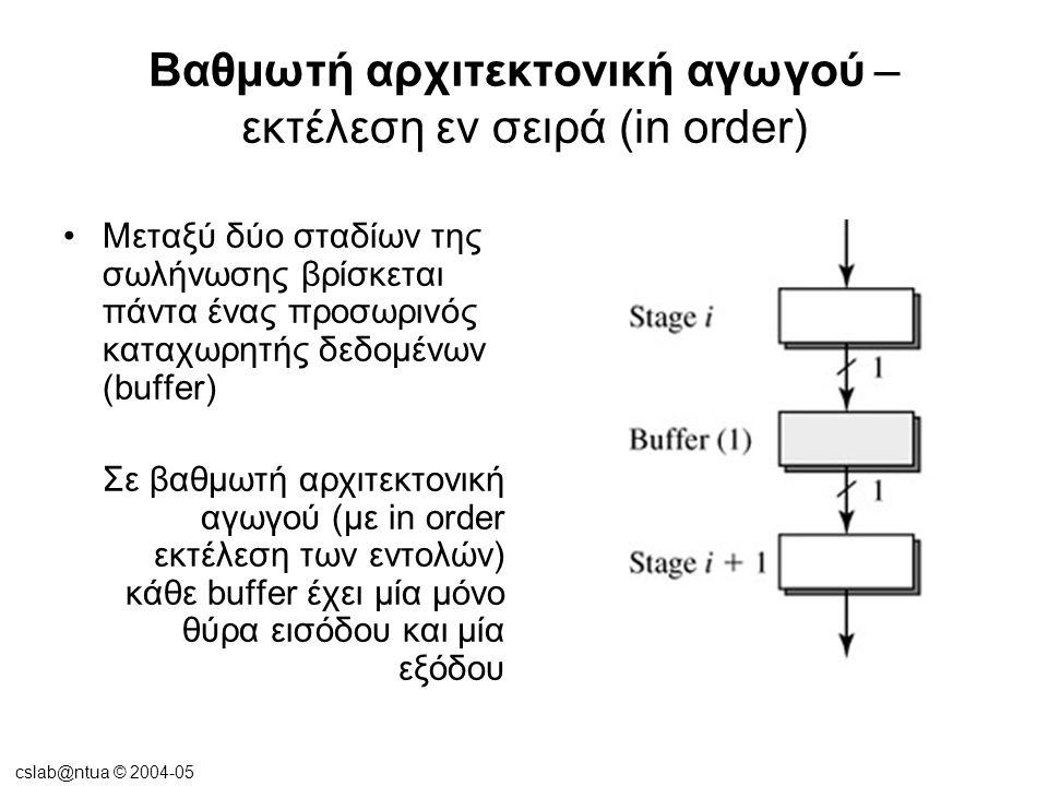 cslab@ntua © 2004-05 Βαθμωτή αρχιτεκτονική αγωγού – εκτέλεση εν σειρά (in order) Μεταξύ δύο σταδίων της σωλήνωσης βρίσκεται πάντα ένας προσωρινός καταχωρητής δεδομένων (buffer) Σε βαθμωτή αρχιτεκτονική αγωγού (με in order εκτέλεση των εντολών) κάθε buffer έχει μία μόνο θύρα εισόδου και μία εξόδου