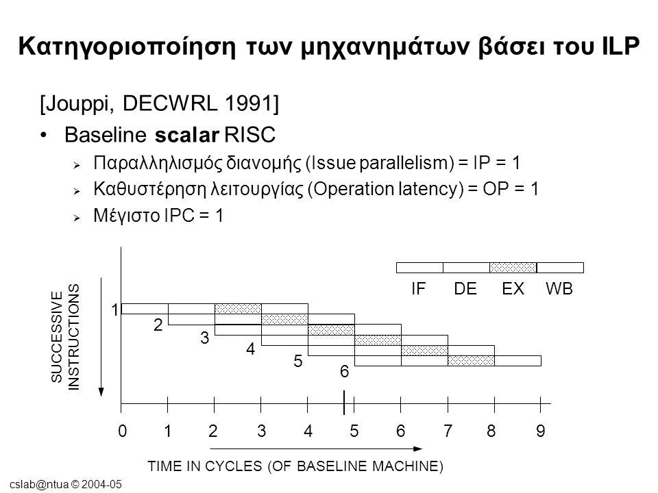 cslab@ntua © 2004-05 Κατηγοριοποίηση των μηχανημάτων βάσει του ILP [Jouppi, DECWRL 1991] Baseline scalar RISC  Παραλληλισμός διανομής (Issue parallelism) = IP = 1  Καθυστέρηση λειτουργίας (Operation latency) = OP = 1  Μέγιστο IPC = 1 1 2 3 4 5 6 IFDEEXWB 1234567890 TIME IN CYCLES (OF BASELINE MACHINE) SUCCESSIVE INSTRUCTIONS