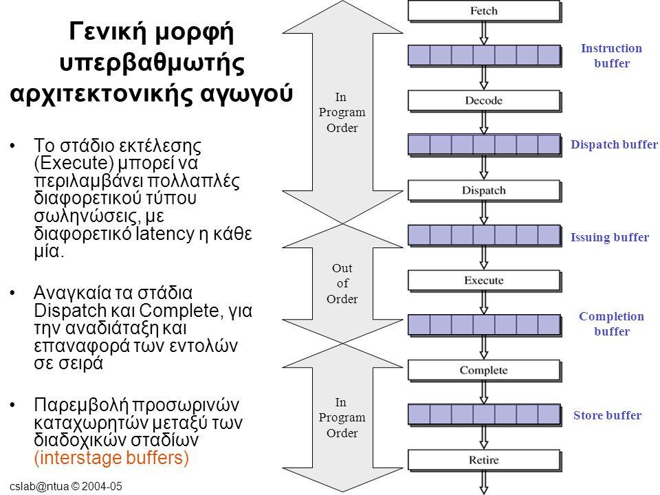 cslab@ntua © 2004-05 Γενική μορφή υπερβαθμωτής αρχιτεκτονικής αγωγού Το στάδιο εκτέλεσης (Execute) μπορεί να περιλαμβάνει πολλαπλές διαφορετικού τύπου σωληνώσεις, με διαφορετικό latency η κάθε μία.