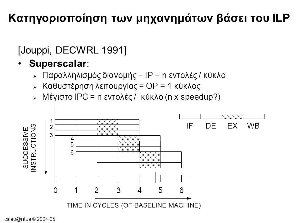 cslab@ntua © 2004-05 Κατηγοριοποίηση των μηχανημάτων βάσει του ILP [Jouppi, DECWRL 1991] Superscalar:  Παραλληλισμός διανομής = IP = n εντολές / κύκλο  Καθυστέρηση λειτουργίας = OP = 1 κύκλος  Μέγιστο IPC = n εντολές / κύκλο (n x speedup ) DEEXWB 1234560 TIME IN CYCLES (OF BASELINE MACHINE) SUCCESSIVE INSTRUCTIONS 1 IF 2 3 4 5 6