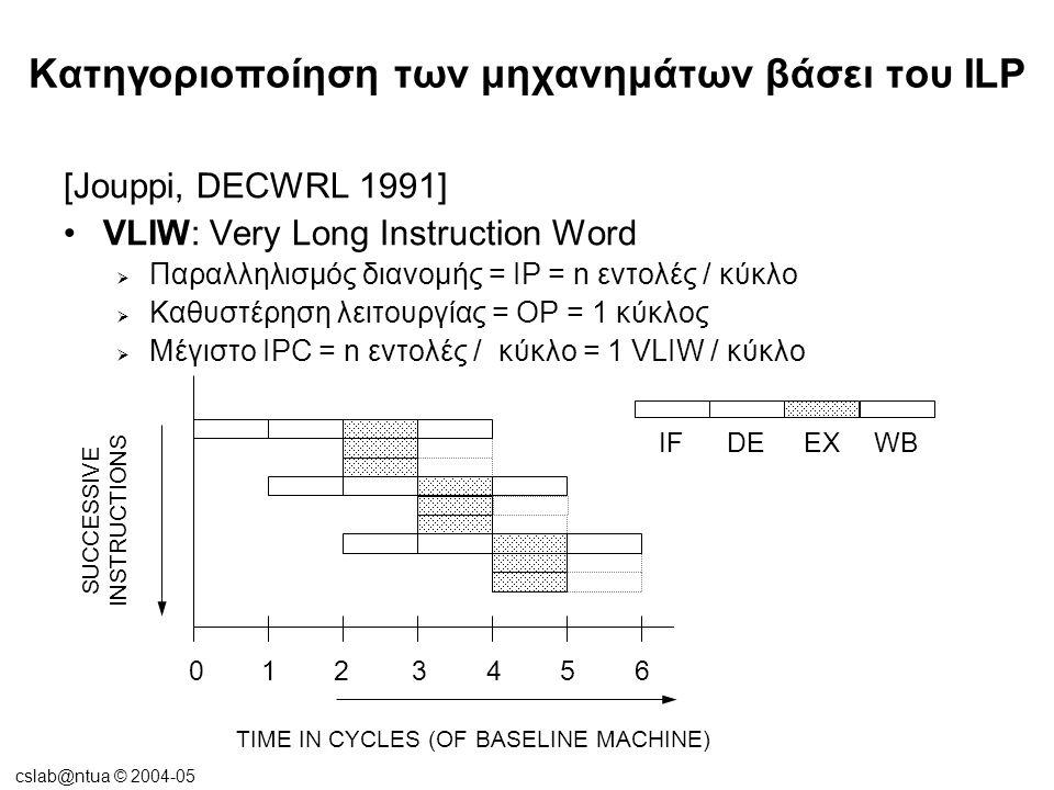 cslab@ntua © 2004-05 Κατηγοριοποίηση των μηχανημάτων βάσει του ILP [Jouppi, DECWRL 1991] VLIW: Very Long Instruction Word  Παραλληλισμός διανομής = IP = n εντολές / κύκλο  Καθυστέρηση λειτουργίας = OP = 1 κύκλος  Μέγιστο IPC = n εντολές / κύκλο = 1 VLIW / κύκλο DEEXWB 1234560 TIME IN CYCLES (OF BASELINE MACHINE) SUCCESSIVE INSTRUCTIONS IF