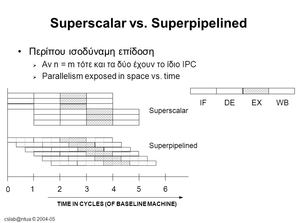 cslab@ntua © 2004-05 Superscalar vs.