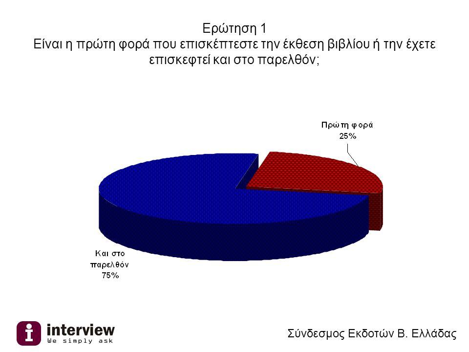Ερώτηση 2 Πόσο σημαντική πιστεύετε ότι είναι αυτή η διοργάνωση για την πόλη της Θεσσαλονίκης; Σύνδεσμος Εκδοτών Β.