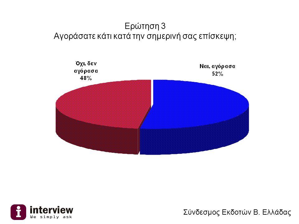 Ερώτηση 3 Αγοράσατε κάτι κατά την σημερινή σας επίσκεψη; Σύνδεσμος Εκδοτών Β. Ελλάδας