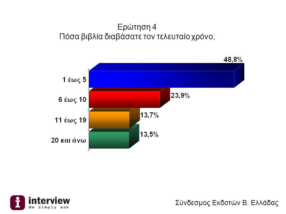 Ερώτηση 4 Πόσα βιβλία διαβάσατε τον τελευταίο χρόνο; Σύνδεσμος Εκδοτών Β. Ελλάδας