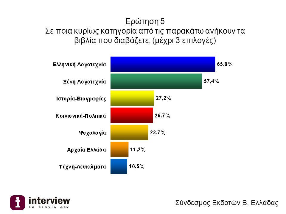 Ερώτηση 6 Από πού αγοράζετε κυρίως βιβλία; (μέχρι 2 επιλογές) Σύνδεσμος Εκδοτών Β. Ελλάδας