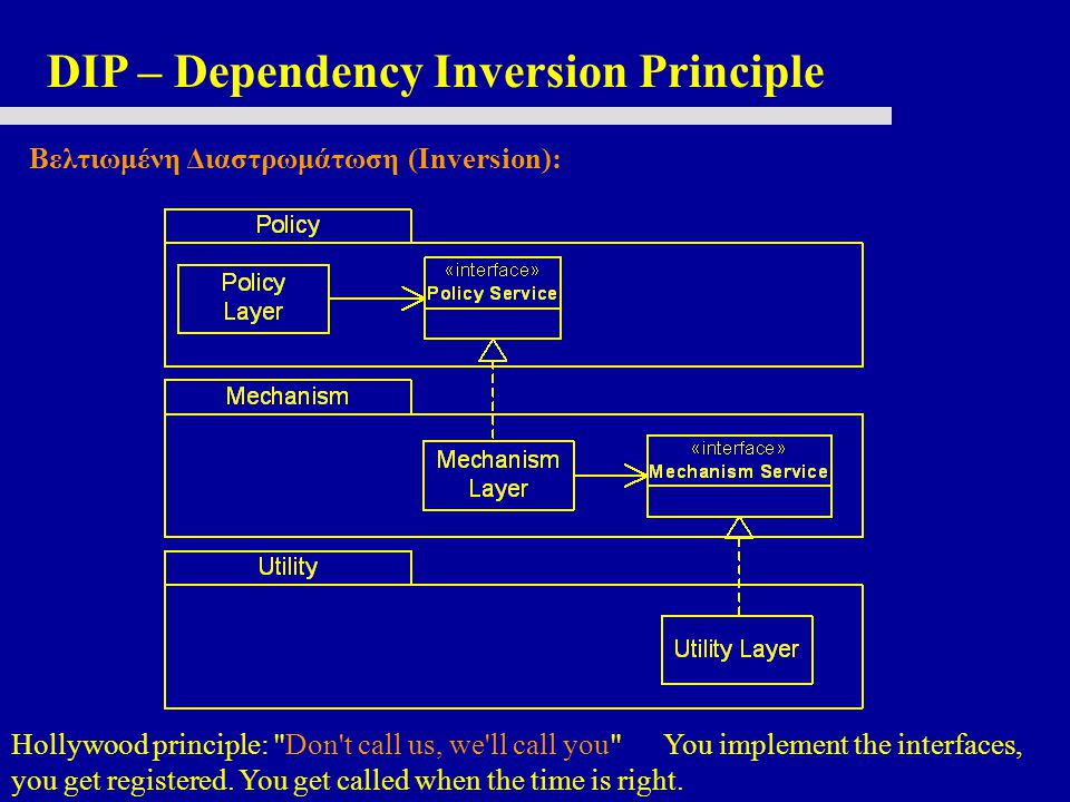 DIP – Dependency Inversion Principle Βελτιωμένη Διαστρωμάτωση (Inversion): Hollywood principle: