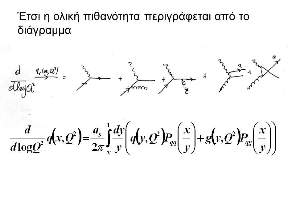 Έτσι η ολική πιθανότητα περιγράφεται από το διάγραμμα
