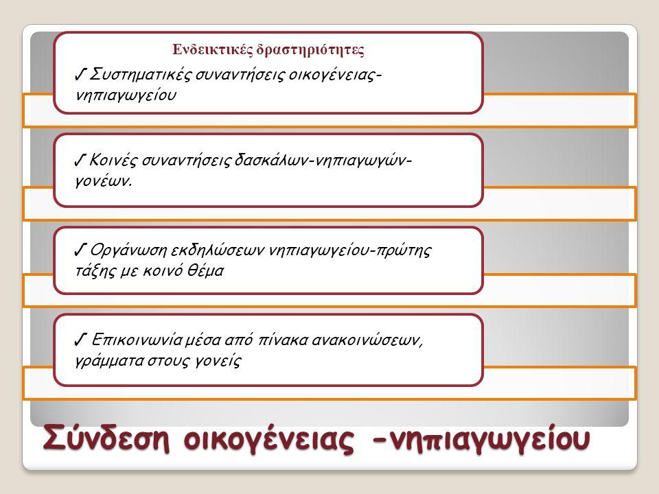 Σύνδεση οικογένειας -νηπιαγωγείου Ενδεικτικές δραστηριότητες √ Συστηματικές συναντήσεις οικογένειας- νηπιαγωγείου √ Κοινές συναντήσεις δασκάλων-νηπιαγ