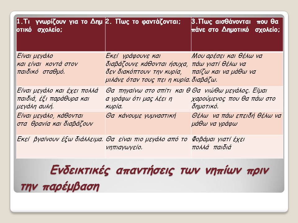 Ενδεικτικές απαντήσεις των νηπίων πριν την παρέμβαση Ενδεικτικές απαντήσεις των νηπίων πριν την παρέμβαση 1.Τι γνωρίζουν για το Δημ οτικό σχολείο; 2.