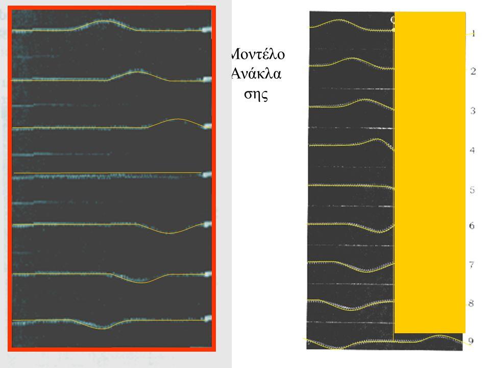 Μοντέλο της ανάκλασης Nα σκεπάσετε το τμήμα των φωτογραφιών έτσι που το τμήμα προς του ελατηρίου αριστερά του σημείου Q να είναι ξεσκέπαστο..