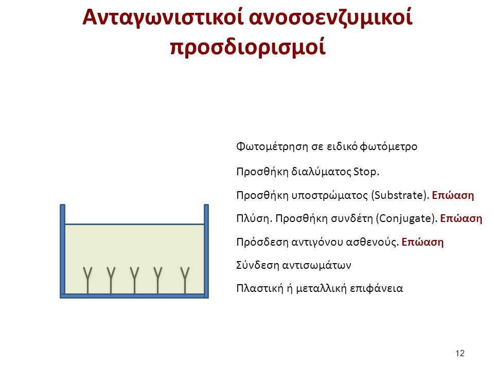 Πλαστική ή μεταλλική επιφάνεια Σύνδεση αντισωμάτων Πρόσδεση αντιγόνου ασθενούς.