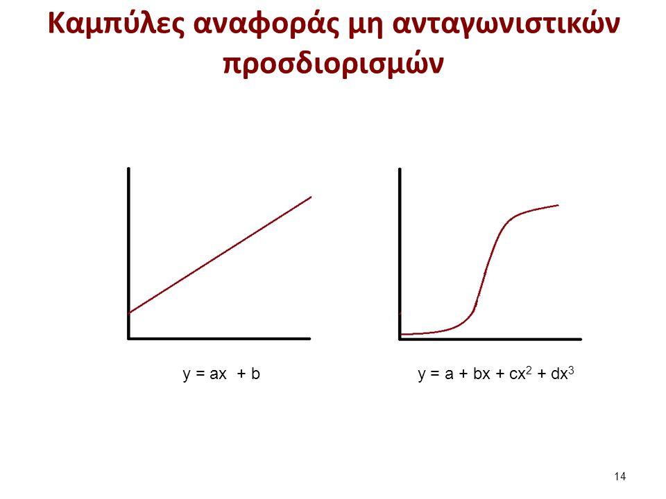Καμπύλες αναφοράς μη ανταγωνιστικών προσδιορισμών 14 y = a + bx + cx 2 + dx 3 y = ax + b