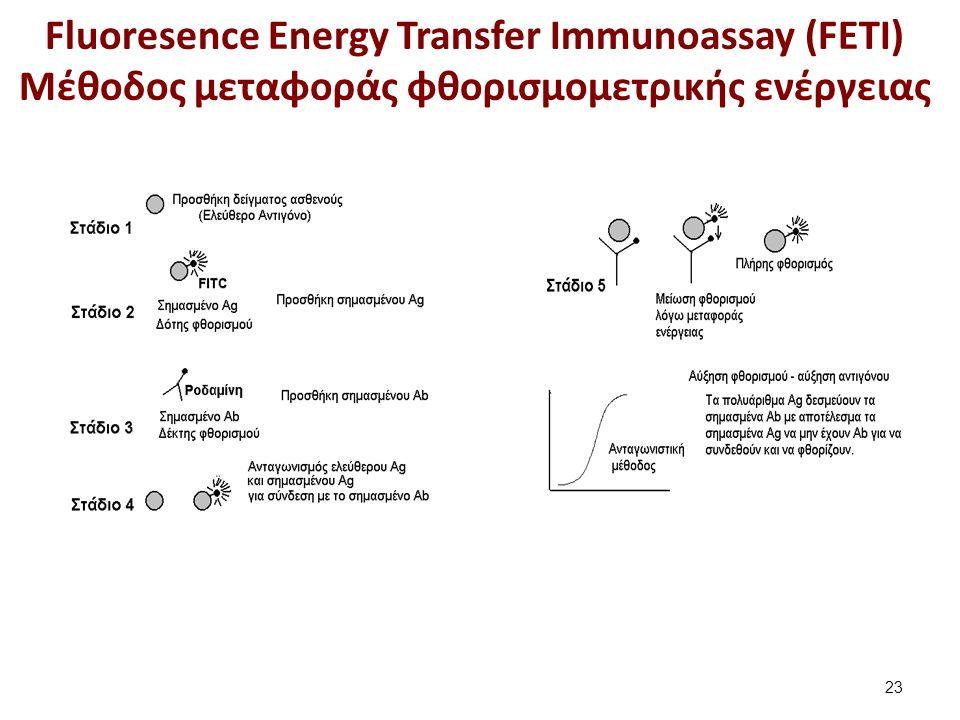 Fluoresence Energy Transfer Immunoassay (FETI) Μέθοδος μεταφοράς φθορισμομετρικής ενέργειας 23