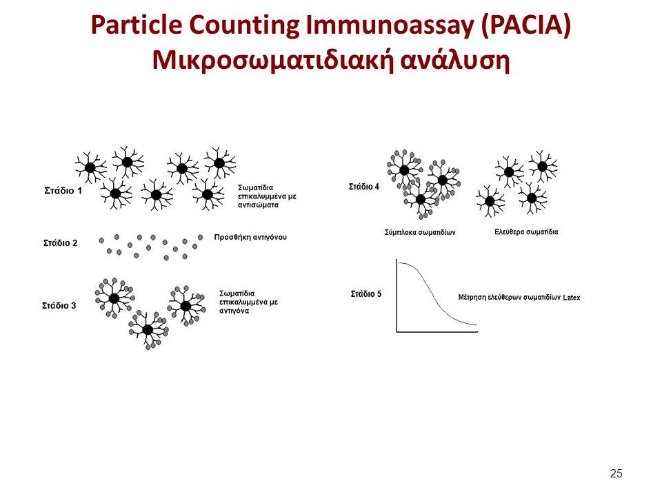 Particle Counting Immunoassay (PACIA) Mικροσωματιδιακή ανάλυση 25