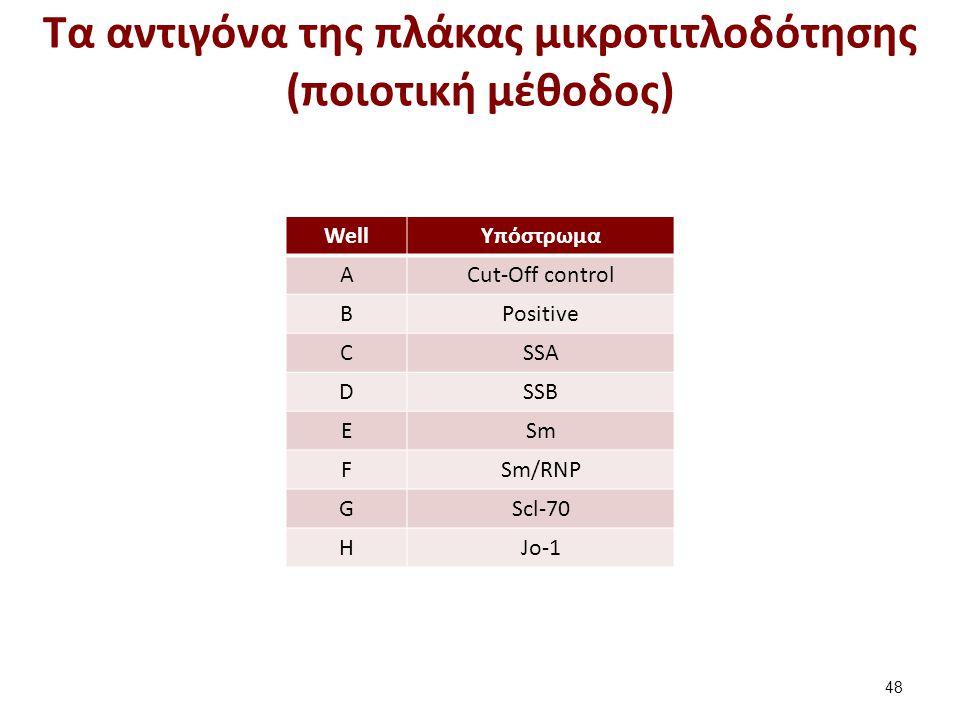 Tα αντιγόνα της πλάκας μικροτιτλοδότησης (ποιοτική μέθοδος) 48 WellYπόστρωμα ΑCut-Off control ΒPositive CSSA DSSB ESm FSm/RNP GScl-70 HJo-1