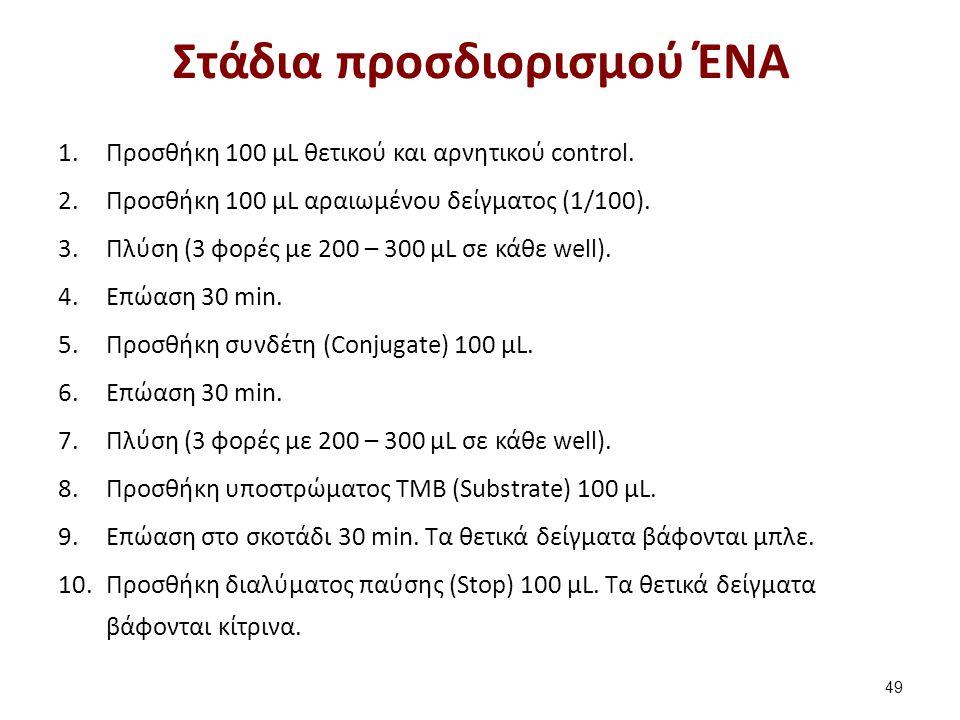 Στάδια προσδιορισμού ΈΝΑ 1.Προσθήκη 100 μL θετικού και αρνητικού control.