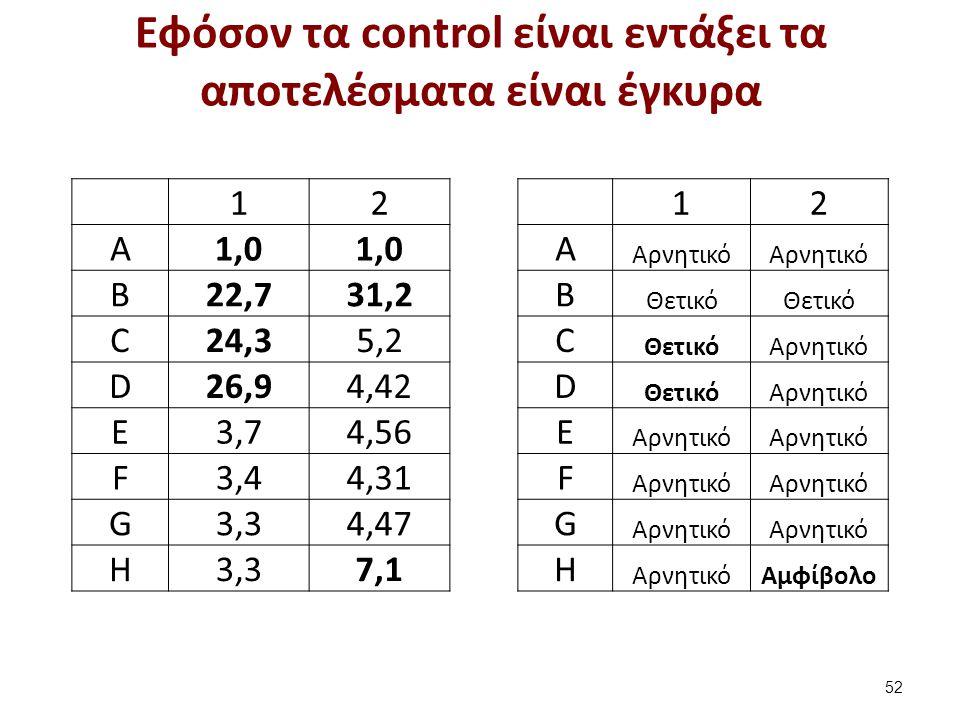 Εφόσον τα control είναι εντάξει τα αποτελέσματα είναι έγκυρα 52 12 A Αρνητικό B Θετικό C Αρνητικό D ΘετικόΑρνητικό E F G H Αμφίβολο 12 A1,0 B22,731,2 C24,35,2 D26,94,42 E3,74,56 F3,44,31 G3,34,47 H3,37,1