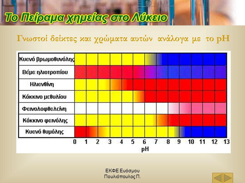 ΕΚΦΕ Ευόσμου Πουλιόπουλος Π. Γνωστοί δείκτες και χρώματα αυτών ανάλογα με το pH