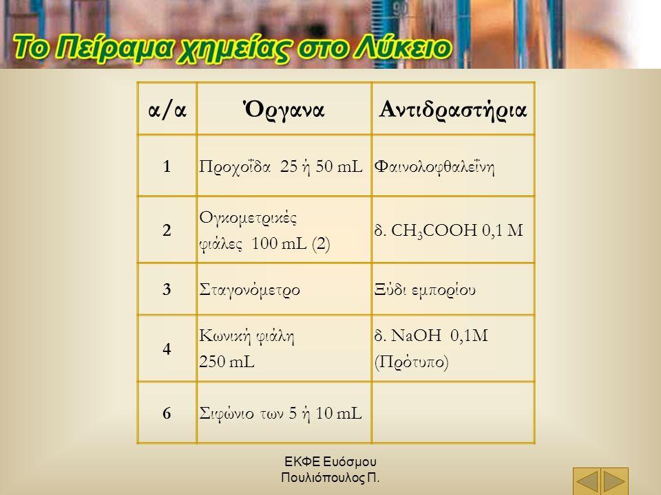 ΕΚΦΕ Ευόσμου Πουλιόπουλος Π. α/αΌργαναΑντιδραστήρια 1Προχοΐδα 25 ή 50 mLΦαινολοφθαλεΐνη 2 Ογκομετρικές φιάλες 100 mL (2) δ. CH 3 COOH 0,1 M 3Σταγονόμε