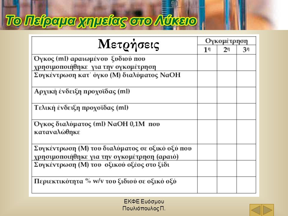 ΕΚΦΕ Ευόσμου Πουλιόπουλος Π. Μετρήσεις