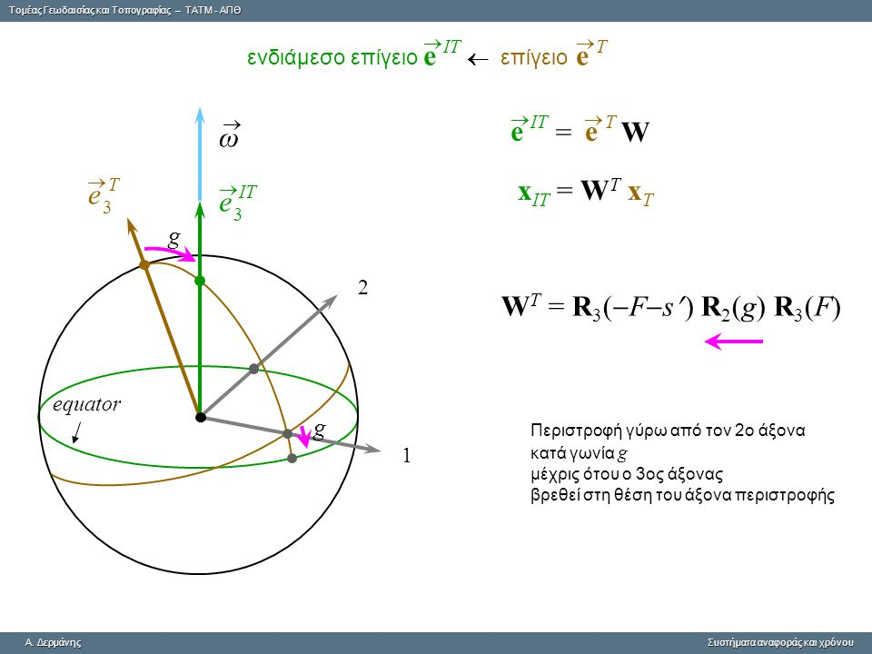 Tομέας Γεωδαισίας και Τοπογραφίας – ΤΑΤΜ - ΑΠΘ A. ΔερμάνηςΣυστήματα αναφοράς και χρόνου A. Δερμάνης Συστήματα αναφοράς και χρόνου ω  equator 1 2 g g