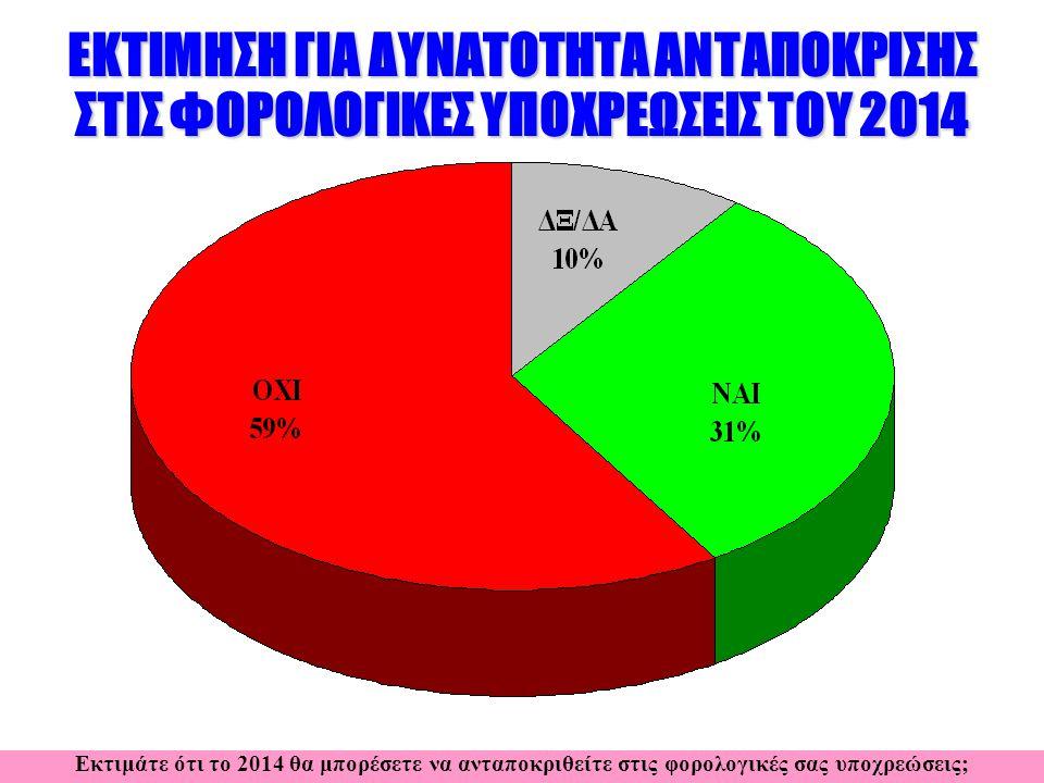 ΕΚΤΙΜΗΣΗ ΓΙΑ ΔΥΝΑΤΟΤΗΤΑ ΑΝΤΑΠΟΚΡΙΣΗΣ ΣΤΙΣ ΦΟΡΟΛΟΓΙΚΕΣ ΥΠΟΧΡΕΩΣΕΙΣ ΤΟΥ 2014 Εκτιμάτε ότι το 2014 θα μπορέσετε να ανταποκριθείτε στις φορολογικές σας υποχρεώσεις;