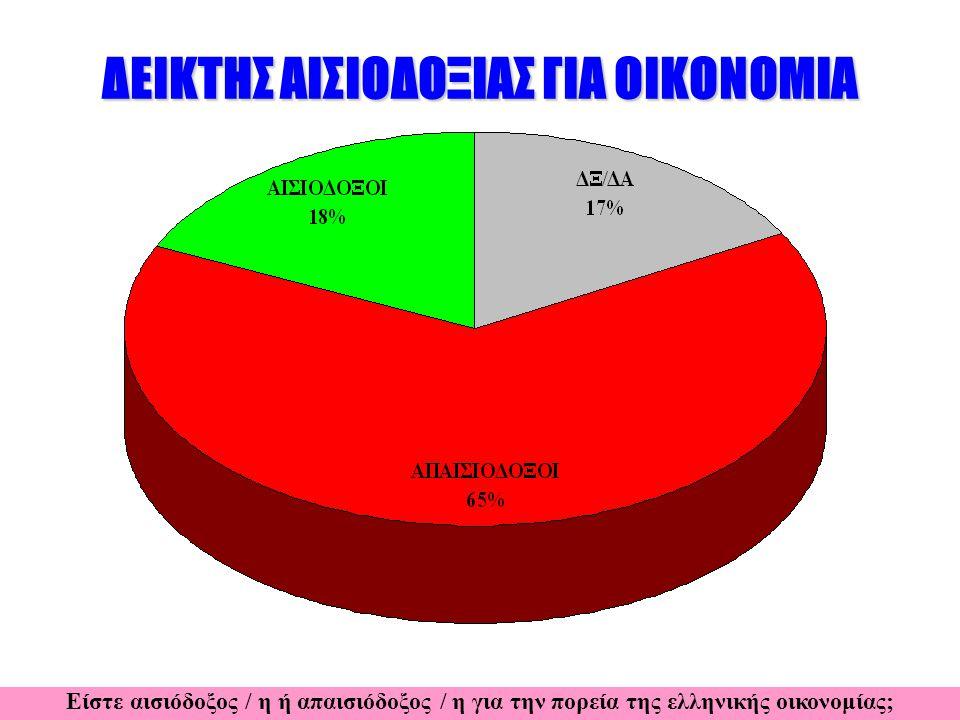 ΔΕΙΚΤΗΣ ΑΙΣΙΟΔΟΞΙΑΣ ΓΙΑ ΟΙΚΟΝΟΜΙΑ Είστε αισιόδοξος / η ή απαισιόδοξος / η για την πορεία της ελληνικής οικονομίας;