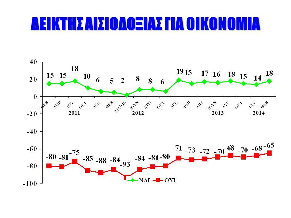 ΔΕΙΚΤΗΣ ΑΙΣΙΟΔΟΞΙΑΣ ΓΙΑ ΟΙΚΟΝΟΜΙΑ 2011201220132014