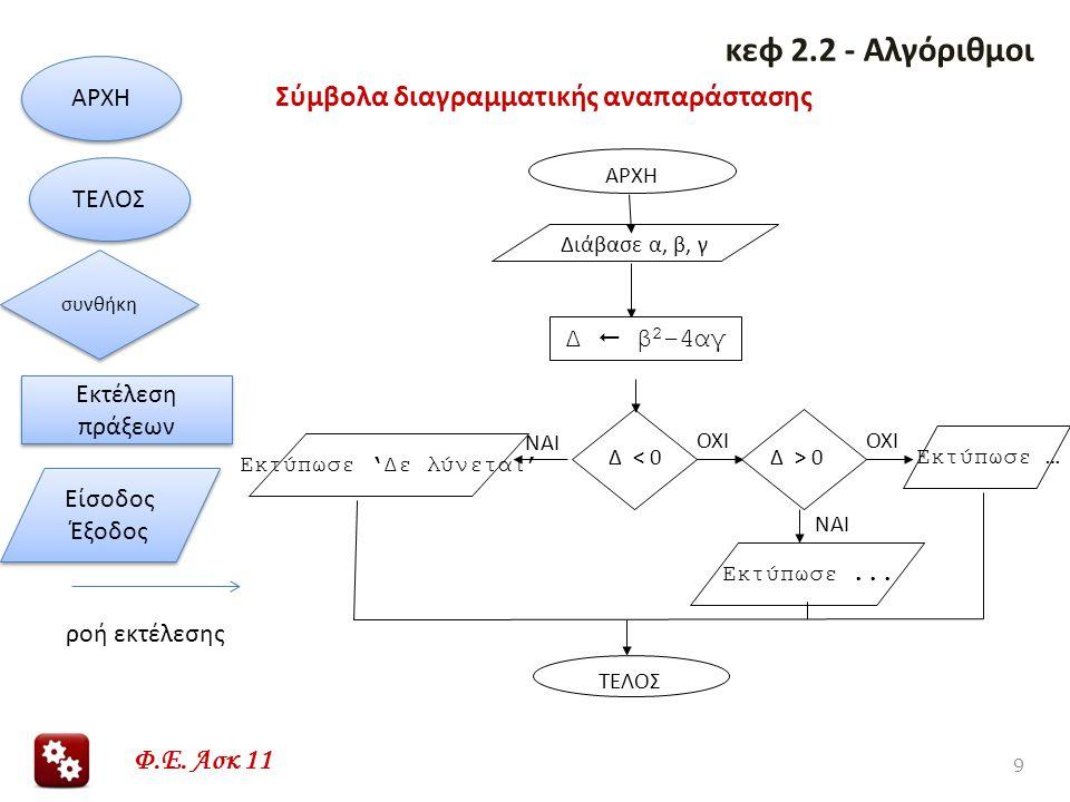 Σύμβολα διαγραμματικής αναπαράστασης 9 κεφ 2.2 - Αλγόριθμοι ΑΡΧΗ ΤΕΛΟΣ Εκτέλεση πράξεων Είσοδος Έξοδος συνθήκη ροή εκτέλεσης ΤΕΛΟΣ ΑΡΧΗ Διάβασε α, β,