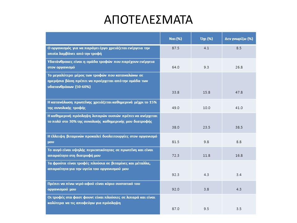 ΑΠΟΤΕΛΕΣΜΑΤΑ Ναι (%)Όχι (%)Δεν γνωρίζω (%) Ο οργανισμός για να παράγει έργο χρειάζεται ενέργεια την οποία λαμβάνει από την τροφή 87.54.18.5 Υδατάνθρακ