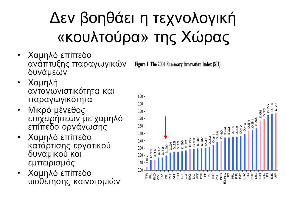 Δεν βοηθάει η τεχνολογική «κουλτούρα» της Χώρας Χαμηλό επίπεδο ανάπτυξης παραγωγικών δυνάμεων Χαμηλή ανταγωνιστικότητα και παραγωγικότητα Μικρό μέγεθο