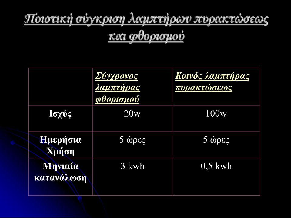 Λάμπα πυρακτώσεως Οι λάμπες πυρακτώσεως είναι το πιο χαρακτηριστικό παράδειγμα σπάταλου ενεργειακά προϊόντος.και αυτό γιατί η αποδιεγερση των ατόμων βολφραμιου έχει ως αποτέλεσμα την εκπομπή φωτονίων στην περιοχή του ορατού φωτός κατά μικρό ποσοστό(περίπου 10%).