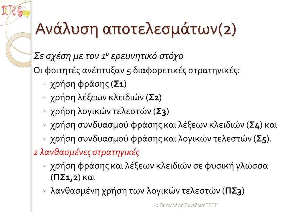 Ανάλυση αποτελεσμάτων (2) Σε σχέση με τον 1 o ερευνητικό στόχο Οι φοιτητές ανέπτυξαν 5 διαφορετικές στρατηγικές : ◦ χρήση φράσης ( Σ 1) ◦ χρήση λέξεων κλειδιών ( Σ 2) ◦ χρήση λογικών τελεστών ( Σ 3) ◦ χρήση συνδυασμού φράσης και λέξεων κλειδιών ( Σ 4) και ◦ χρήση συνδυασμού φράσης και λογικών τελεστών ( Σ 5).