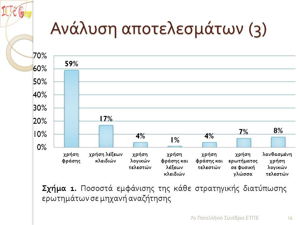 Ανάλυση αποτελεσμάτων (3) 7 ο Πανελλήνιο Συνέδριο ΕΤΠΕ 16 Σχήμα 1.