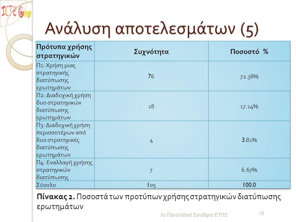 Ανάλυση αποτελεσμάτων (5) 7 ο Πανελλήνιο Συνέδριο ΕΤΠΕ 18 Πίνακας 2.