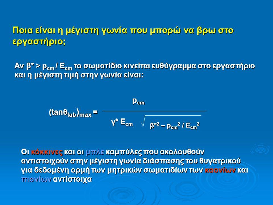 Αν β* > p cm / E cm το σωματίδιο κινείται ευθύγραμμα στο εργαστήριο και η μέγιστη τιμή στην γωνία είναι: (tanθ lab ) max = p cm γ* Ε cm γ* Ε cm β* 2 – p cm 2 / E cm 2 Ποια είναι η μέγιστη γωνία που μπορώ να βρω στο εργαστήριο; Οι κόκκινες και οι μπλε καμπύλες που ακολουθούν αντιστοιχούν στην μέγιστη γωνία διάσπασης του θυγατρικού για δεδομένη ορμή των μητρικών σωματιδίων των καονίων και πιονίων αντίστοιχα