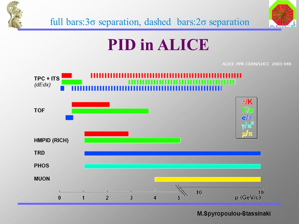 M.Spyropoulou-Stassinaki ALICE PPR CERN/LHCC 2003-049 PID in ALICE full bars:3σ separation, dashed bars:2σ separation