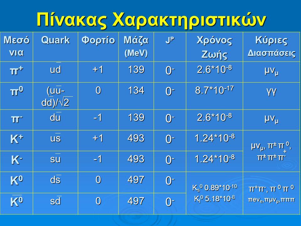 Διασπάσεις  π - → μ - + ν μ  Κ + → μ + + ν μ π-π-π-π- μ- μ-μ- μ- νμνμνμνμ Κ+Κ+Κ+Κ+ μ+μ+μ+μ+ νμνμνμνμ Οι διασπάσεις του πιονίου και του καονίου γίνονται σε ηρεμία