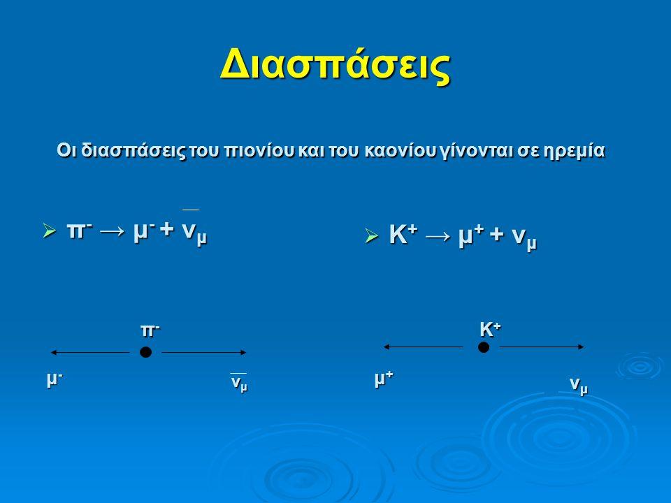 Διασπάσεις π-π-π-π- μ- μ-μ- μ- νμνμνμνμ Κ+Κ+Κ+Κ+ μ+μ+μ+μ+ νμνμνμνμ