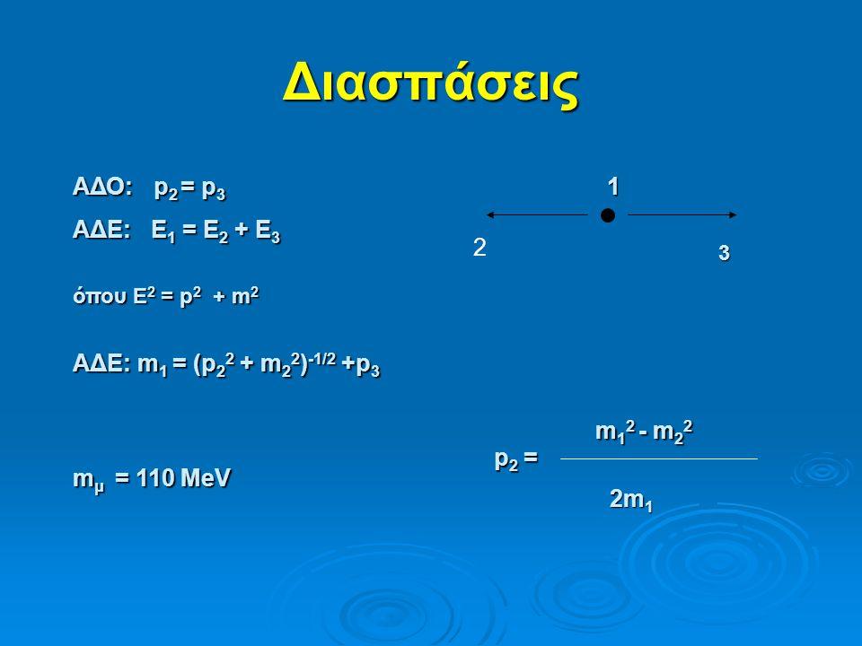 Διασπάσεις1 2 3 ΑΔΟ: p 2 = p 3 ΑΔΕ: Ε 1 = Ε 2 + Ε 3 όπου Ε 2 = p 2 + m 2 ΑΔΕ: m 1 = (p 2 2 + m 2 2 ) -1/2 +p 3 p2 =p2 =p2 =p2 = m 1 2 - m 2 2 2m 1 m μ = 110 MeV