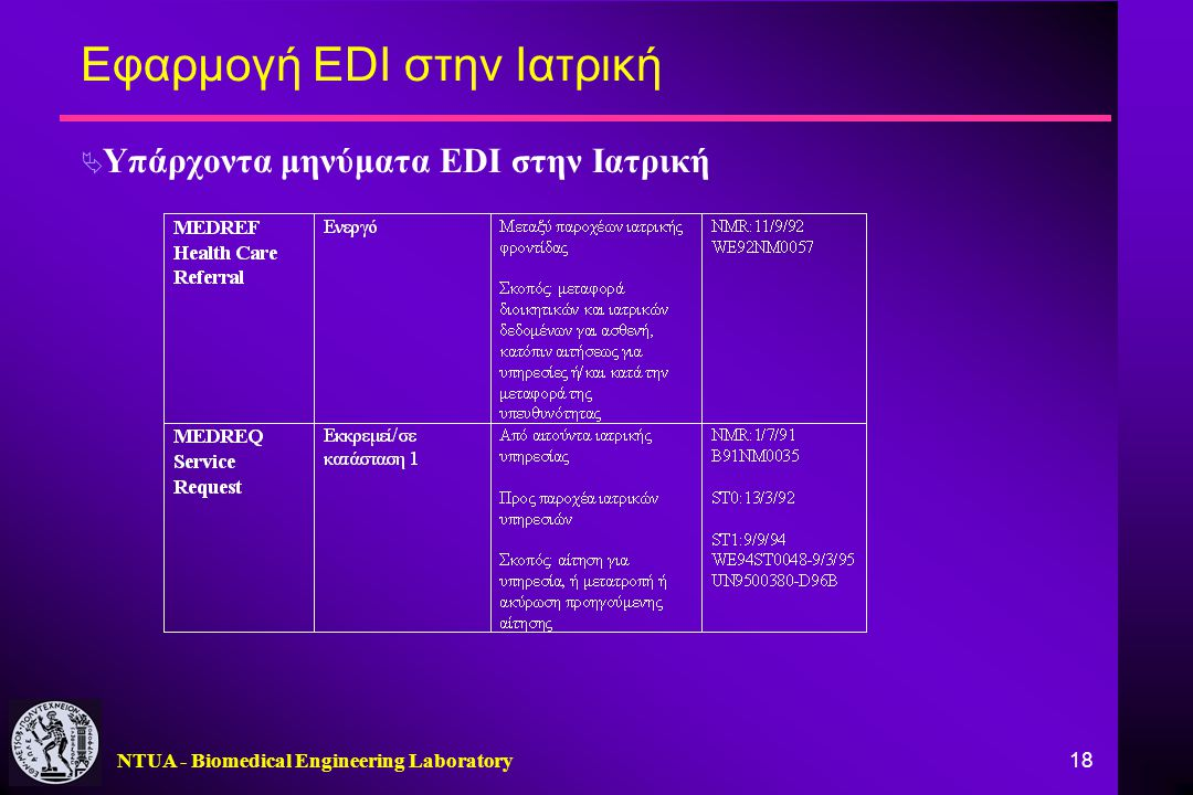 NTUA - Biomedical Engineering Laboratory 18 Εφαρμογή EDI στην Ιατρική  Υπάρχοντα μηνύματα EDI στην Ιατρική