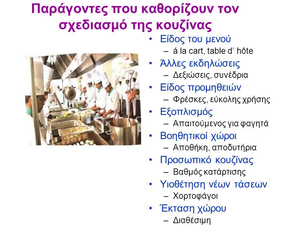 Παράγοντες που καθορίζουν τον σχεδιασμό της κουζίνας Είδος του μενού –á la cart, table d' hôte Άλλες εκδηλώσεις –Δεξιώσεις, συνέδρια Είδος προμηθειών