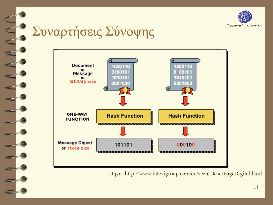 Πανεπιστήμιο Αιγαίου 11 Συναρτήσεις Σύνοψης Πηγή: http://www.intesigroup.com/en/securDescrPageDigital.html